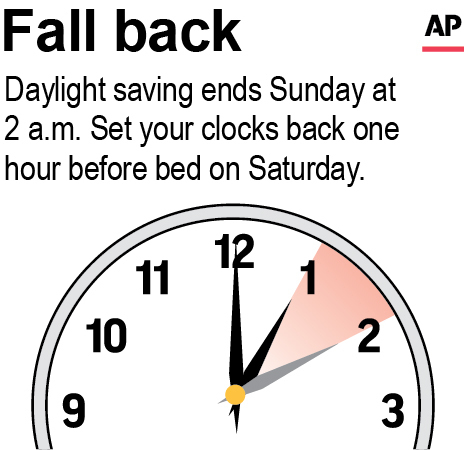 Fall Back Daylight Saving Ends